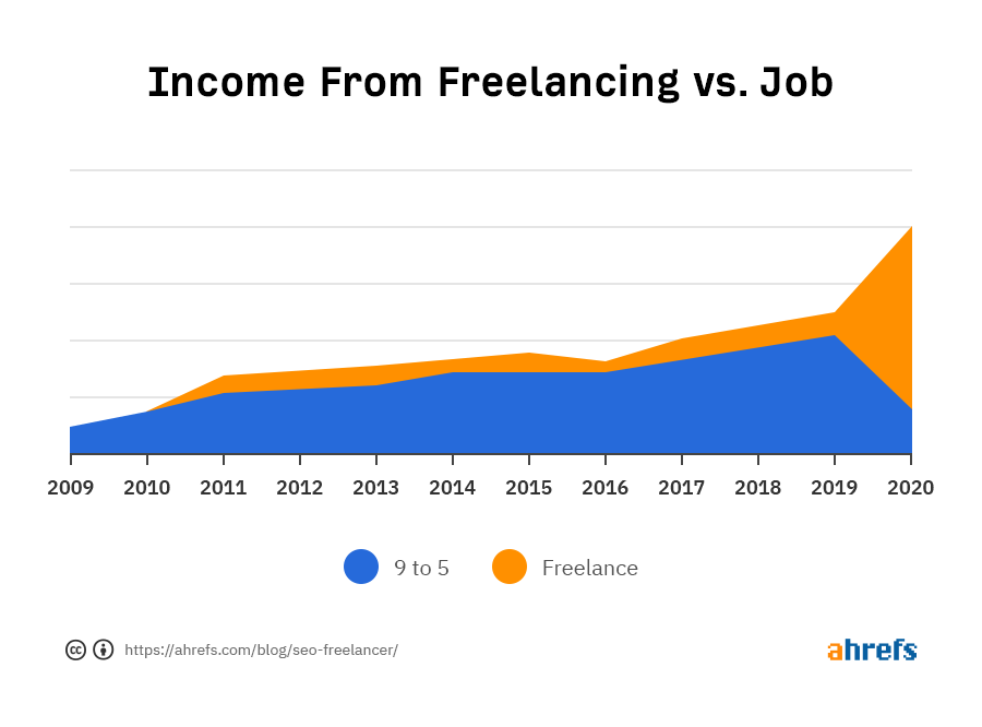 How to Become an SEO Freelancer — Lessons Learned from 10+ Years in the Industry